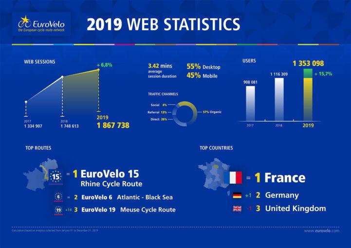 EuroVelo Web Statistics 2019-doccover.jpg