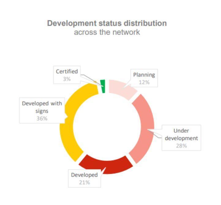 EV Route development report graph