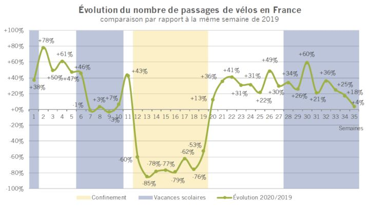 evolution-bicycle-passages_FR.PNG