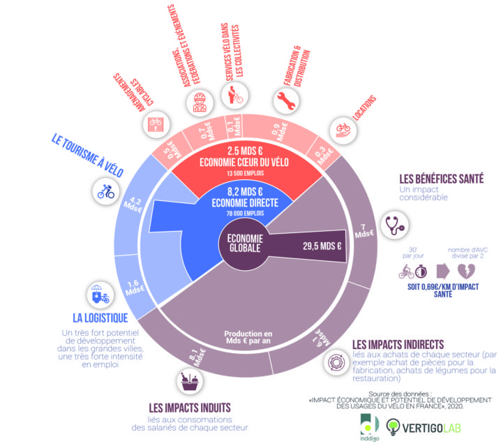 infographie-impact-economique-usages-velos-france-2020-01.jpg